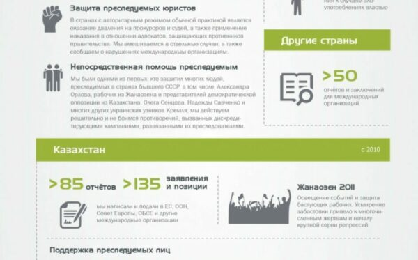 Наша деятельность в цифрах – новая инфографика Фундации «Открытый Диалог»