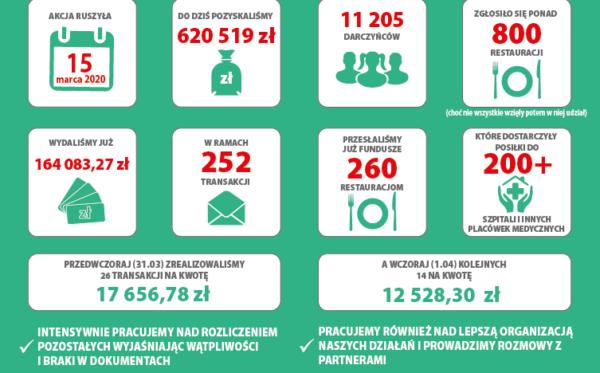 #PosiłekDlaLekarza – отчет о текущей деятельности (02.04.2020)